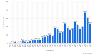 Apples iPhone sales over the last few years