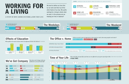 workingforaliving infographic