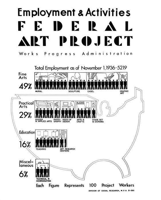Federal-Art-Project-Employment-and-Activities-1936