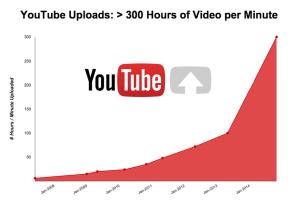 youtube-300-hours-uploaded