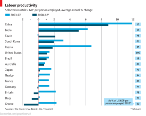 infographic labor productivity