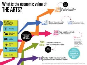 nea-infographics-economic-value