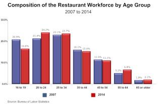 Restaurant-Workforce-by-Age-March-2015