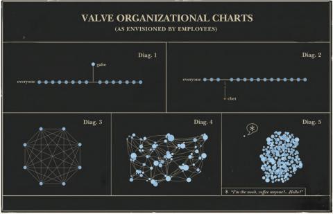 The progression of organization at Valve