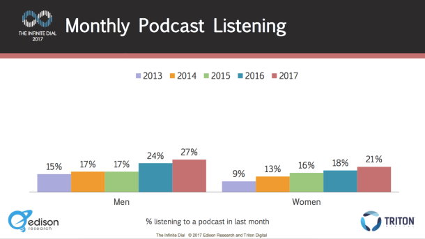 Monthly_Podcast_Listening_By_Gender.png