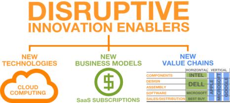 disruptive_innovation_enablers