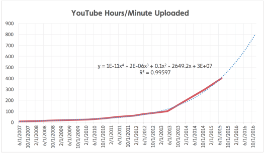 youtube-hours-minute-uploaded