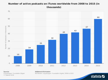 statistic_id613758_number-of-active-podcasts-on-itunes-2008-2015.png