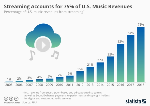 chartoftheday_8836_streaming_proportion_of_us_music_revenue_n.jpg